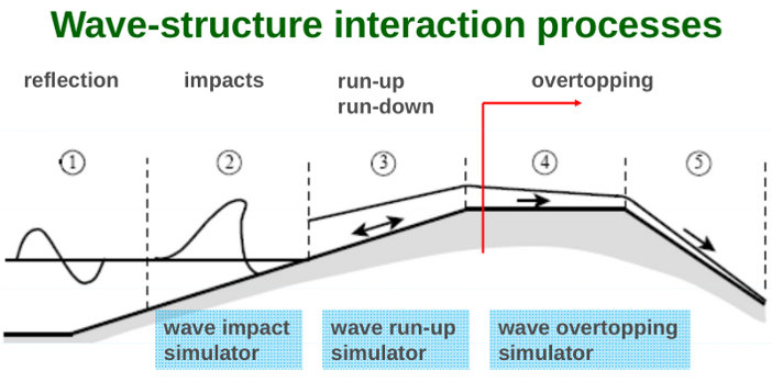 Wave-structure interaction processes