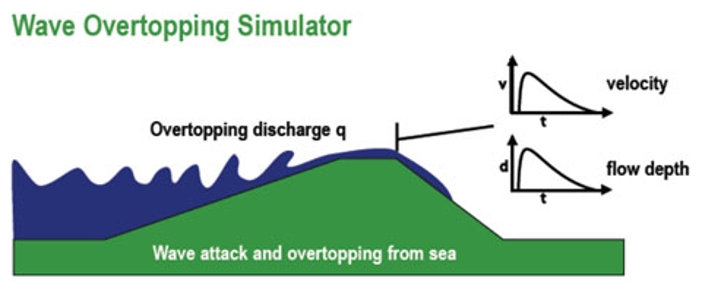 Van der Meer Wave Overtopping Simulator